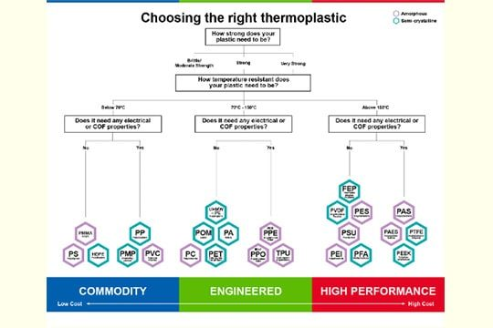 Choosing the right thermoplastic